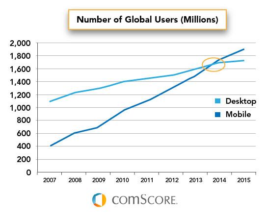 Usuarios de internet movil en comparación con ordenadores