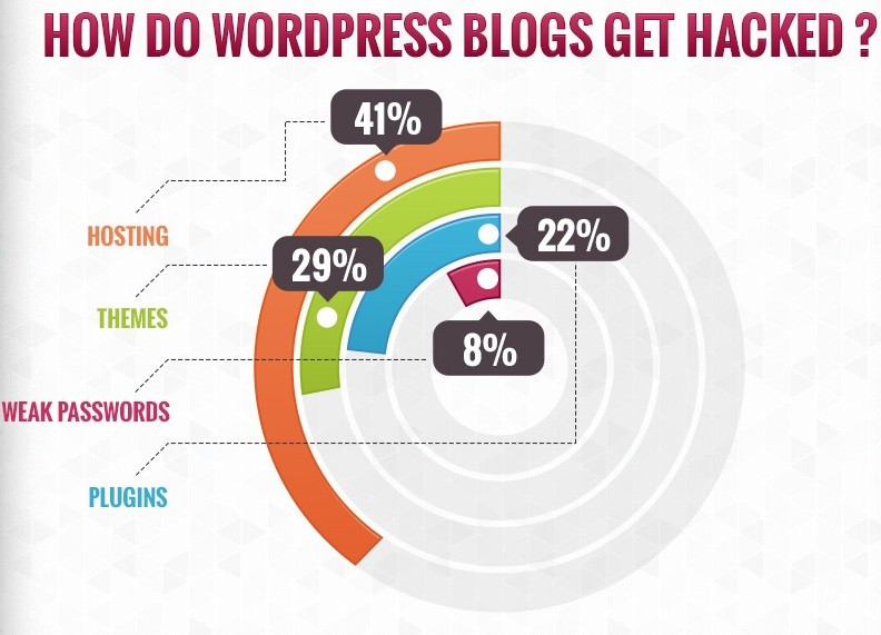 Seguridad del servidor como fuente de hacks a WordPress